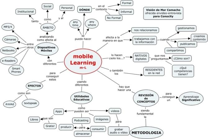 Mobile and social learning,... ya son inseparables! (Educación Disruptiva)